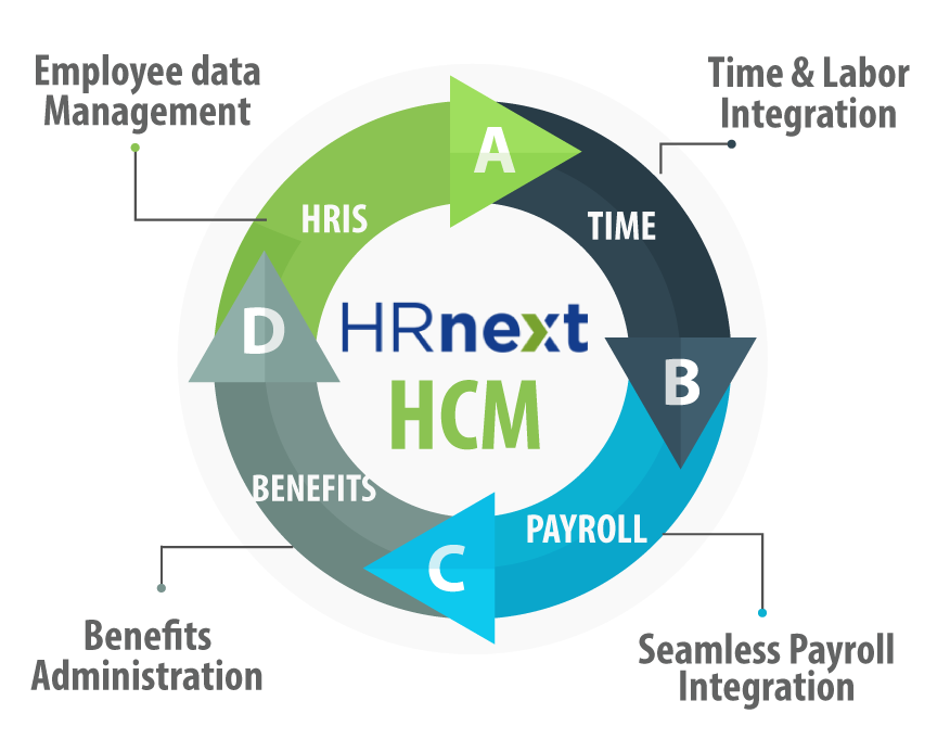 Your HR payroll software and Human Capital Management system